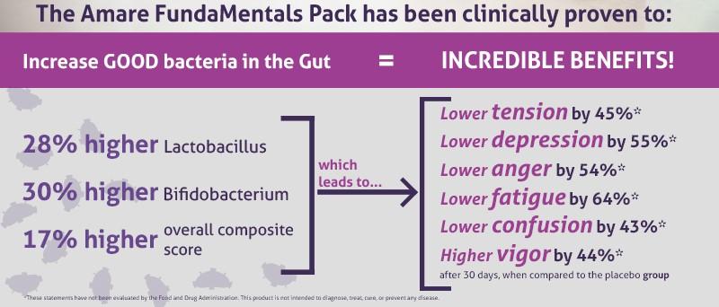 Amare Fundamentals Pack Clinical Data - Jess Janda